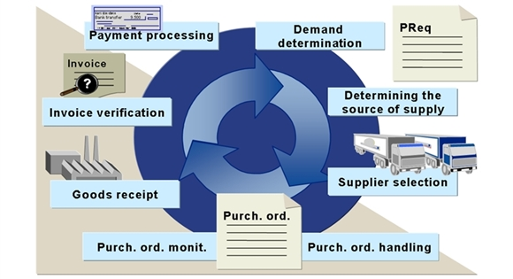 integrasi antara accounting dengan Material Management