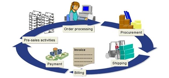integrasi antara sistem akuntansi dengan sales distribution