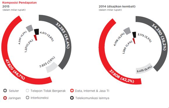 komposisi pendapatan telkom tahun 2014 - 2015