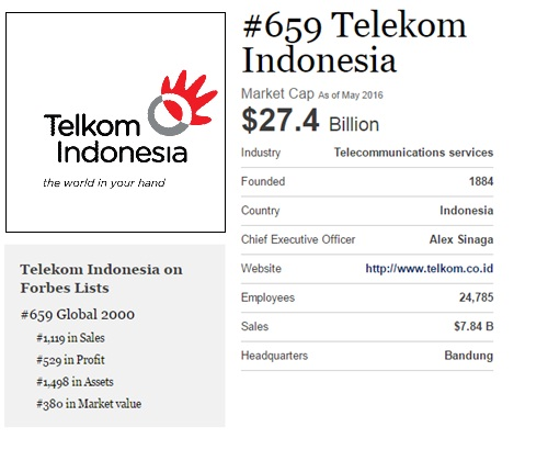 Posisi Telkom di Forbes The Global 2000 tahun 2016