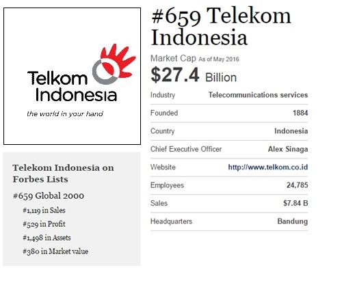 Financial Review Telkom