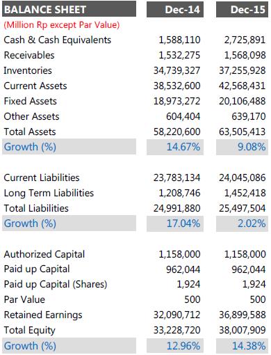 neraca keuangan gudang garang tahun 2014 - 2015