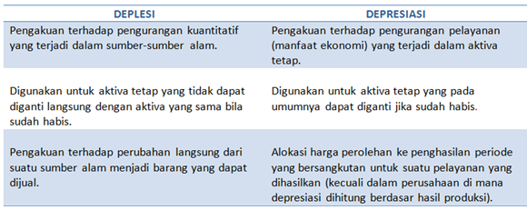 perbedaan antara depresiasi dengan deplesi