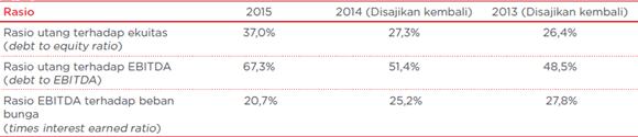 rasio kemampuan telkom membayar hutang jangka panjang tahun 2014-2015