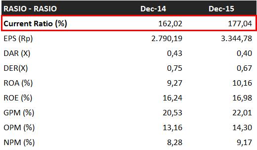 rasio likuiditas - current ratio Gudang Garam