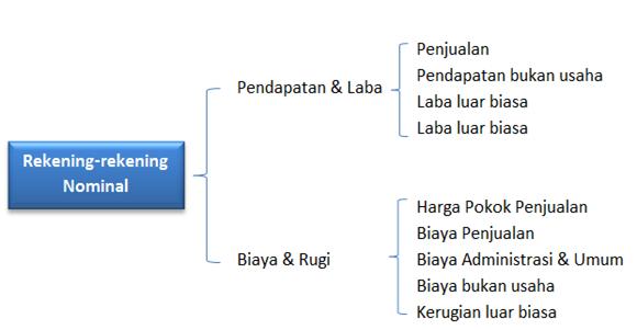 Rekening-rekening nominal di buku besar - laporan keuangan