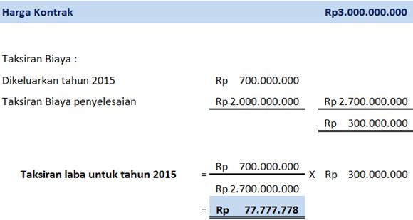 Taksiran laba proyek pembangunan perumahan tahun 2015