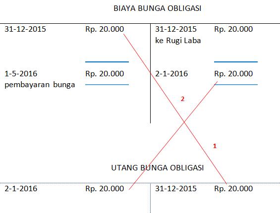 jurnal penyesuaian - biaya bunga obligasi
