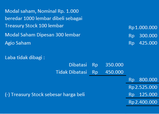 contoh modal saham ILC Computer Learning