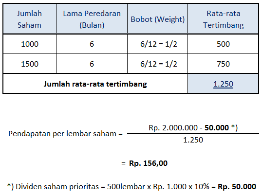 contoh perhitungan Earnings Per Share (EPS)