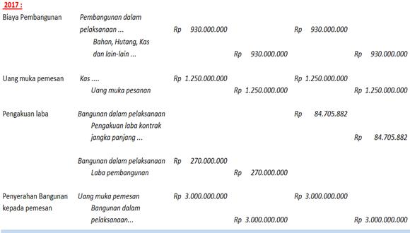 jurnal pembangunan dan penjualan rumah