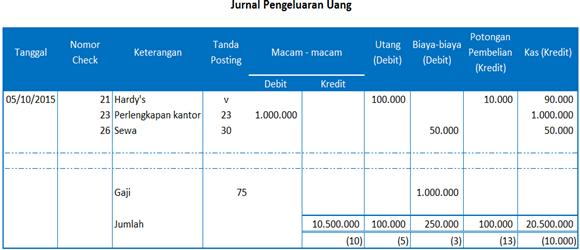 jurnal pengeluaran uang