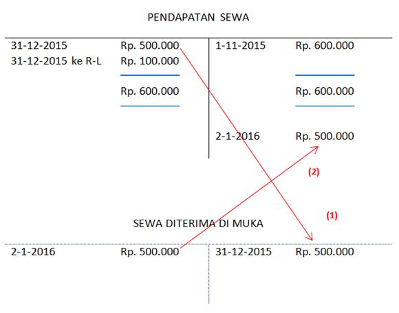 Contoh jurnal penyesuaian - pendapatan diterima di muka