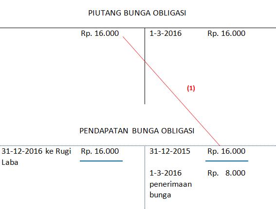 jurnal penyesuaian - pendapatan bunga obligasi