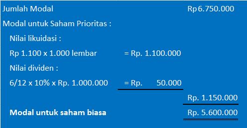 perhitungan nilai buku saham - contoh 1