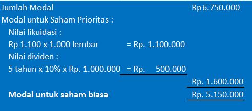 perhitungan nilai buku saham - contoh 2