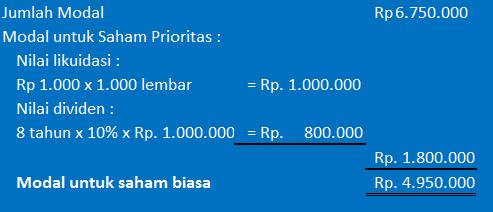 perhitungan nilai buku per lembar saham - contoh 3