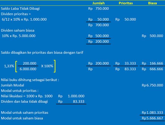perhitungan nilai buku saham - contoh 4