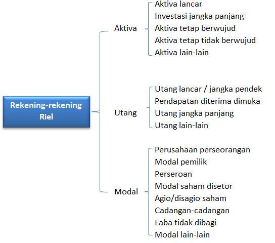 rekening-rekening riel laporan keuangan