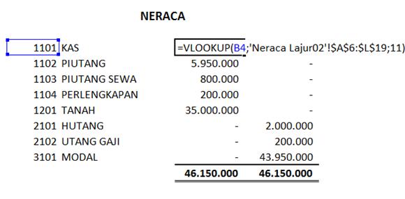 siklus akuntansi - Neraca Akhir - hasil akhir
