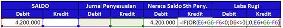 siklus akuntansi - Neraca saldo setelah penyesuaian 02