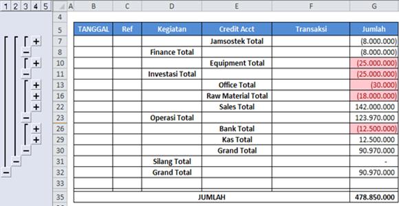 2 Metode Atau Cara Membuat Laporan Arus Kas Statement Of Cash Flow Blog Manajemen Keuangan