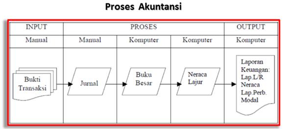 proses akuntansi ; input-proses-output