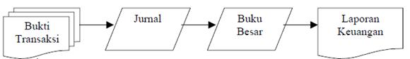 Siklus Akuntansi Lengkap dari A sampai Z