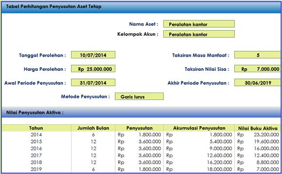 Tabel-Perhitungan-aktiva-tetap