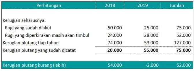jurnal analisis koreksi fiskal