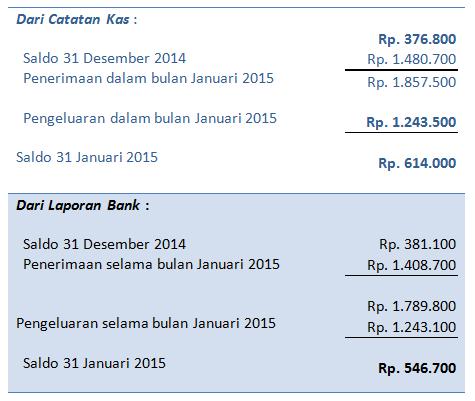 laporan kas dan laporan bank