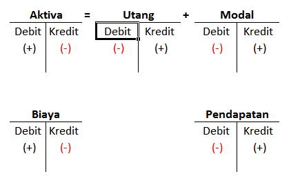 prosedur pencatatan DEBIT dan KREDIT