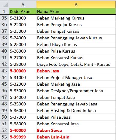 tabel daftar akun