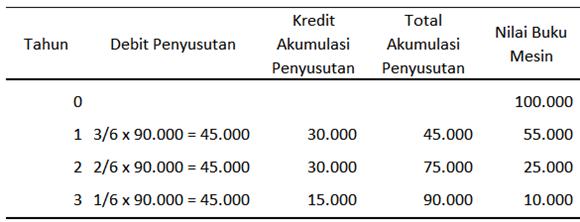 tabel penyusutan - metode jumlah angka tahun