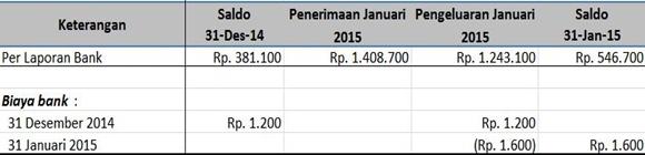Rekonsiliasi Bank - biaya bank