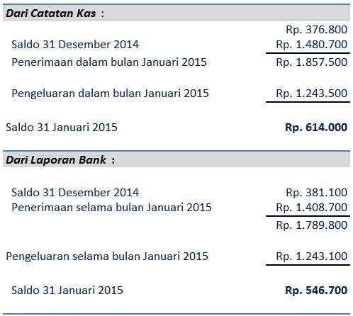 catatan kas dan laporan bank