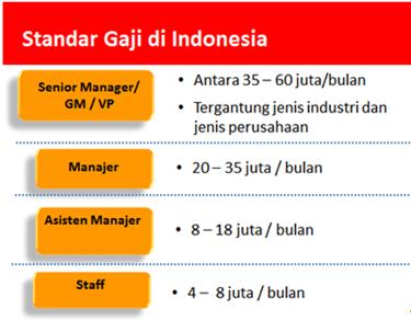 daftar gaji di Indonesia