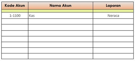 Form Input Kode Akun - hasil input akun kas