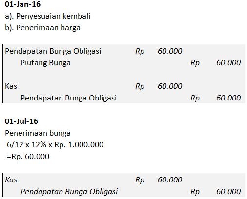 jurnal-pencatatan-transaksi-penanaman-modal-dalam-obligasi-3