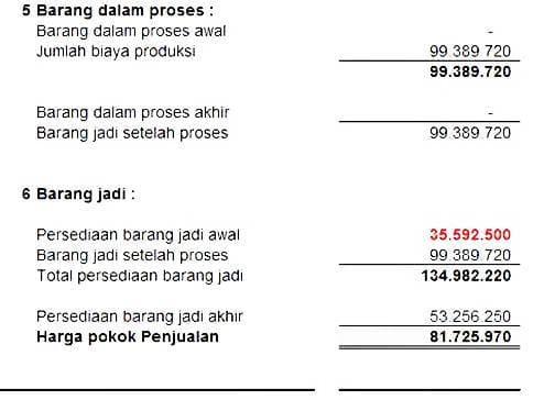 cara menghitung harga pokok produksi-perusahaan-hijab