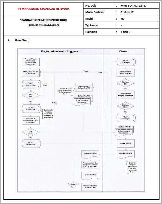 Contoh SOP Finalisasi Anggaran - Halaman 03