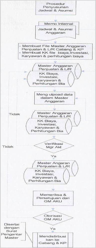 Contoh SOP Dokumentasi File Master Anggaran