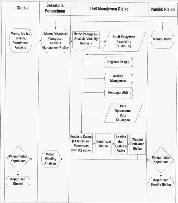 SOP Pembuatan Laporan Studi Kelayakan Binsis - flowchart