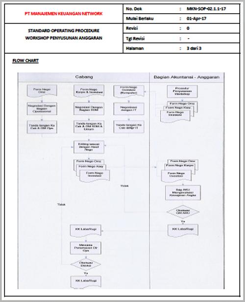 Contoh SOP Workshop Penyusunan Anggaran
