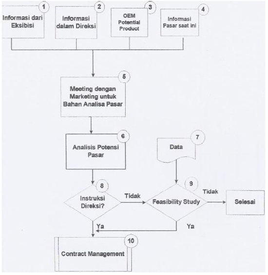 SOP-Business-Oportunity-Review-flowchart