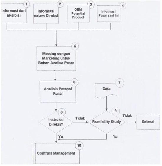 contoh flowchart sop business opportunity review