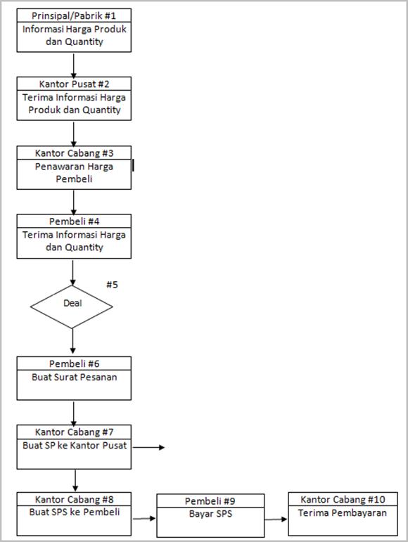 SOP-Manajemen-Distribusi-Produk-Partai-Besar-diagram-alur-01