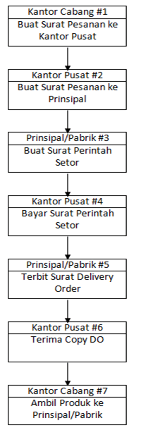 SOP-Manajemen-Distribusi-Produk-Retail-diagram-alur