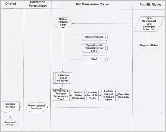 SOP Manajemen Risiko Bulanan - Flowchart