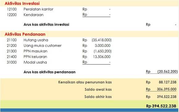 cashflow perusahaan dagang